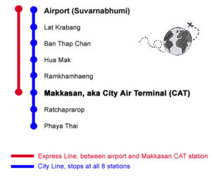 train lines bangkok